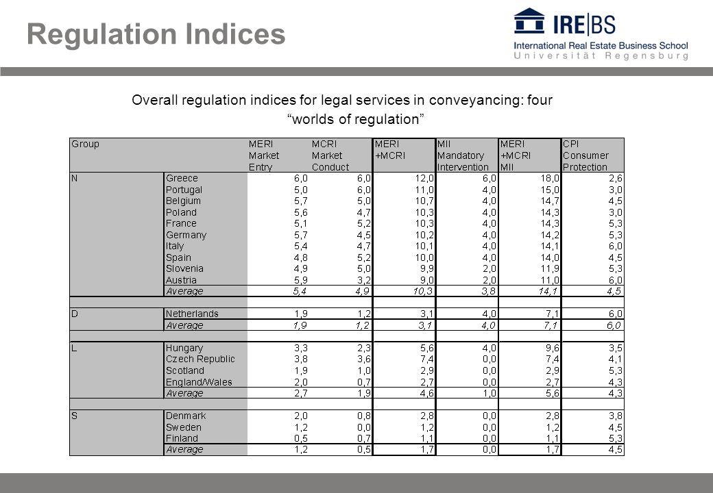 Regulation Indices Overall regulation indices for legal services in conveyancing: four worlds of regulation