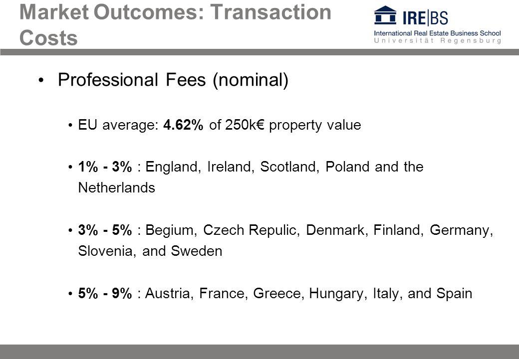 Market Outcomes: Transaction Costs Professional Fees (nominal) EU average: 4.62% of 250k property value 1% - 3% : England, Ireland, Scotland, Poland a