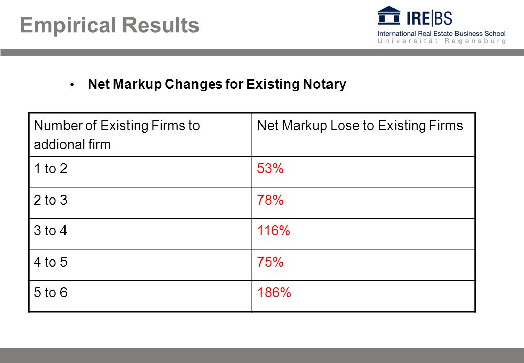 Empirical Results Number of Existing Firms to addional firm Net Markup Lose to Existing Firms 1 to 253% 2 to 378% 3 to 4116% 4 to 575% 5 to 6186% Net Markup Changes for Existing Notary