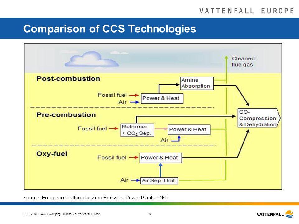 10.10.2007 | CCS | Wolfgang Dirschauer | Vattenfall Europe 10 Comparison of CCS Technologies source: European Platform for Zero Emission Power Plants - ZEP