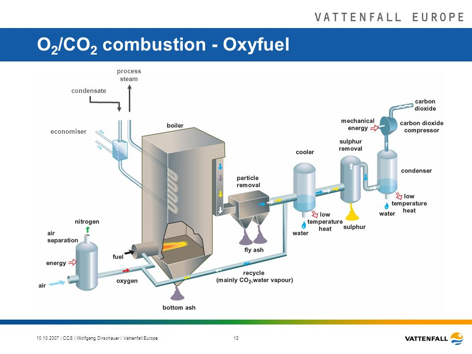 | CCS | Wolfgang Dirschauer | Vattenfall Europe 13 O 2 /CO 2 combustion - Oxyfuel economiser process steam condensate