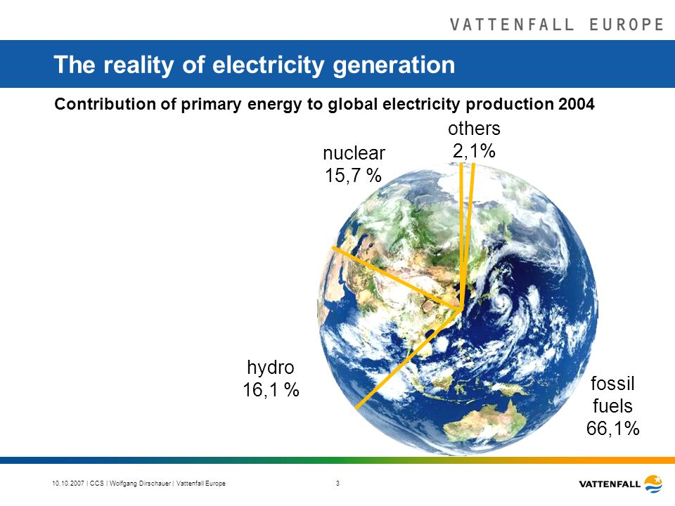 | CCS | Wolfgang Dirschauer | Vattenfall Europe 3 The reality of electricity generation others 2,1% Contribution of primary energy to global electricity production 2004 fossil fuels 66,1% nuclear 15,7 % hydro 16,1 %