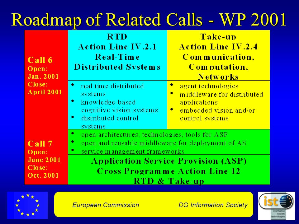 European Commission DG Information Society Roadmap of Related Calls - WP 2001