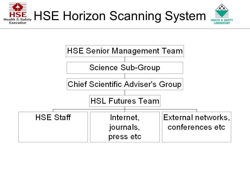 An Agency of the Health and Safety Executive HSE Horizon Scanning System