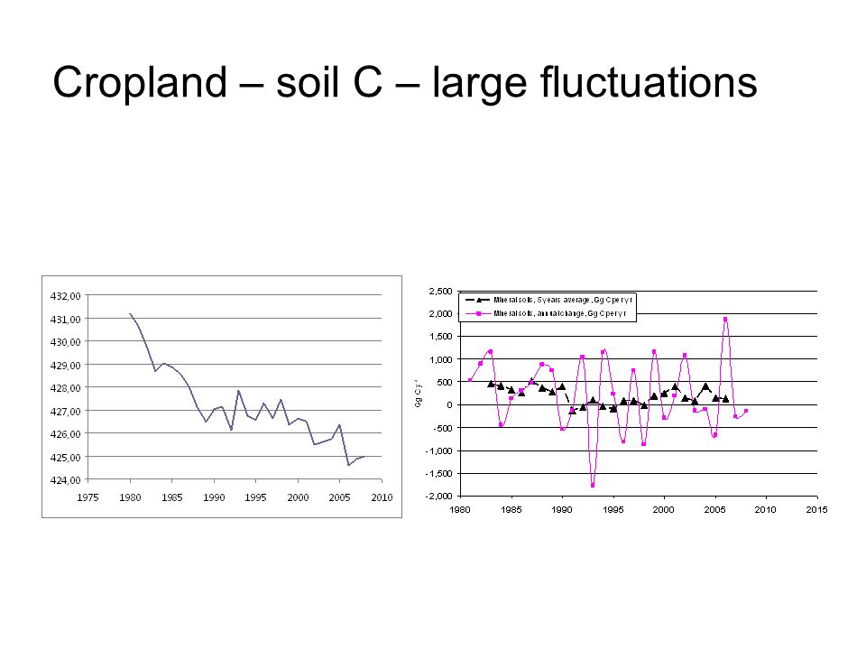 Cropland – soil C – large fluctuations