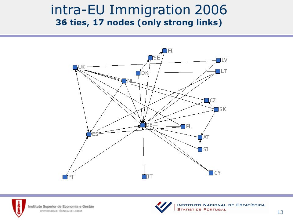 13 intra-EU Immigration ties, 17 nodes (only strong links)