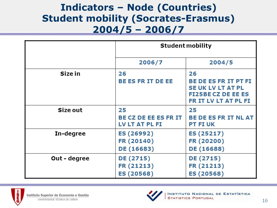 16 Student mobility 2006/72004/5 Size in26 BE ES FR IT DE EE 26 BE DE ES FR IT PT FI SE UK LV LT AT PL FI25BE CZ DE EE ES FR IT LV LT AT PL FI Size out25 BE CZ DE EE ES FR IT LV LT AT PL FI 25 BE DE ES FR IT NL AT PT FI UK In-degreeES (26992) FR (20140) DE (16683) ES (25217) FR (20200) DE (16688) Out - degreeDE (2715) FR (21213) ES (20568) DE (2715) FR (21213) ES (20568) Indicators – Node (Countries) Student mobility (Socrates-Erasmus) 2004/5 – 2006/7