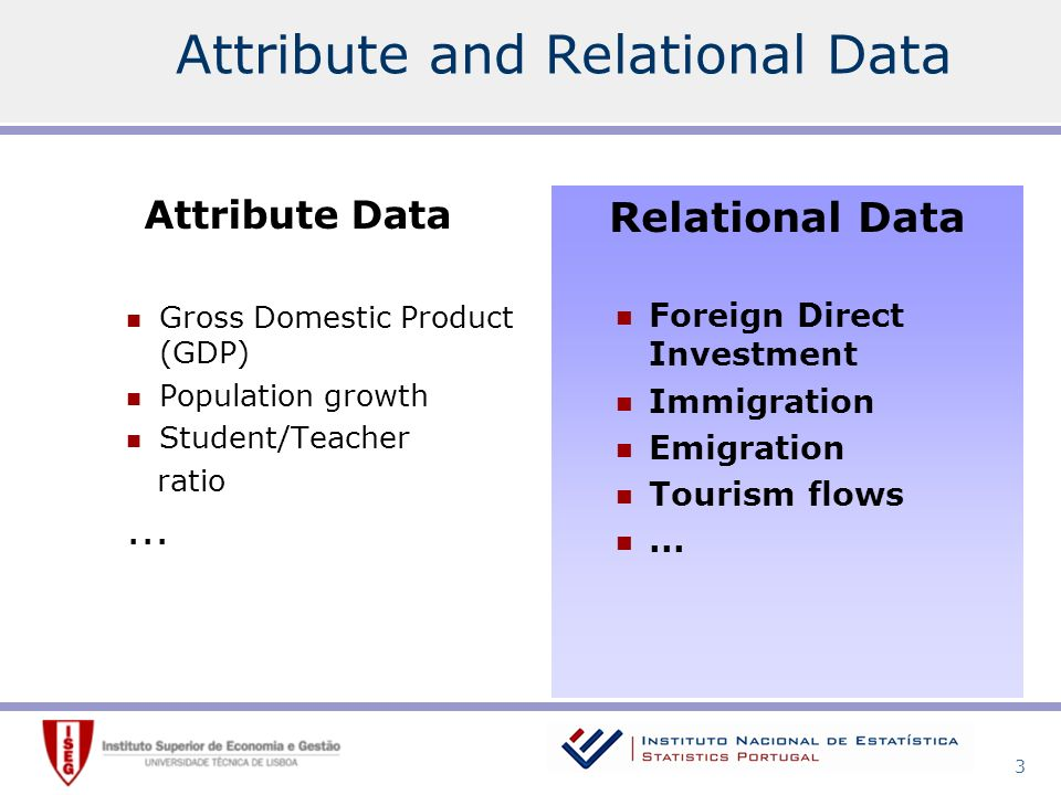 3 Attribute and Relational Data Attribute Data Gross Domestic Product (GDP) Population growth Student/Teacher ratio...