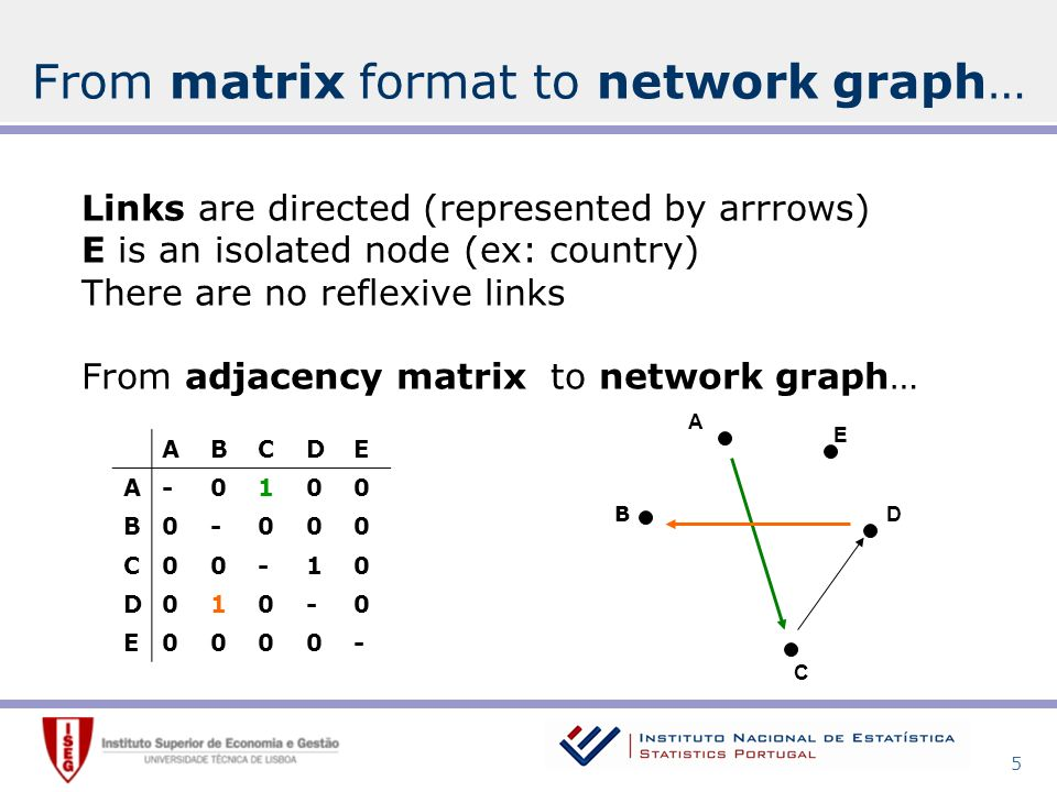 5 A E D C ABCDE A-0100 B0-000 C00-10 D010-0 E0000- Links are directed (represented by arrrows) E is an isolated node (ex: country) There are no reflexive links From adjacency matrix to network graph… B