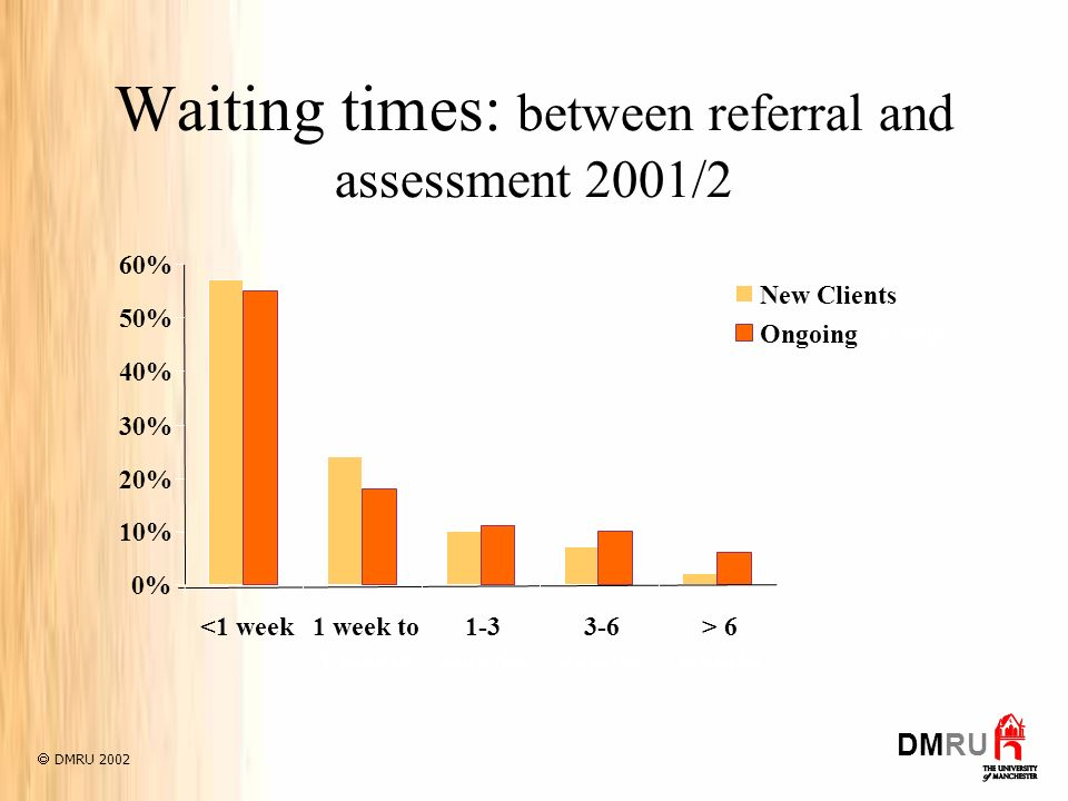 Waiting times: between referral and assessment 2001/2 0% 10% 20% 30% 40% 50% 60% <1 week1 week to 1 month 1-3 months 3-6 months > 6 months New Clients Ongoing Clients DMRU 2002 DMRU