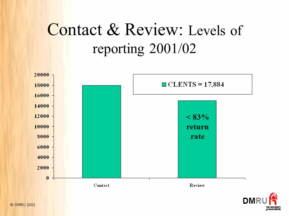 Contact & Review: Levels of reporting 2001/02 DMRU 2002 DMRU < 83% return rate
