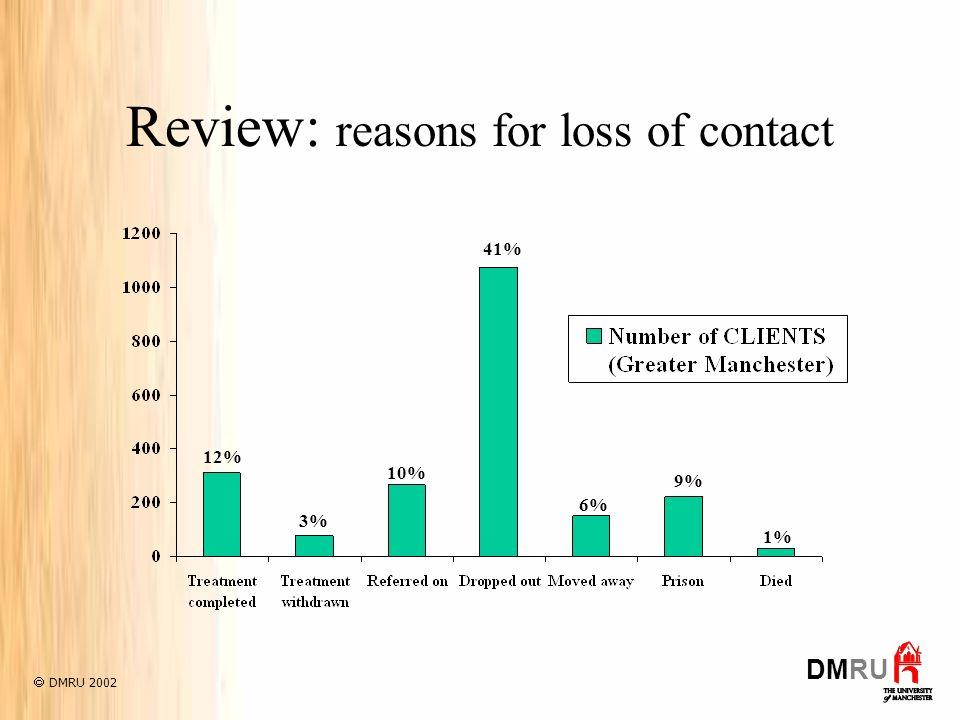 Review: reasons for loss of contact DMRU 2002 DMRU 12% 3% 10% 41% 6% 9% 1%