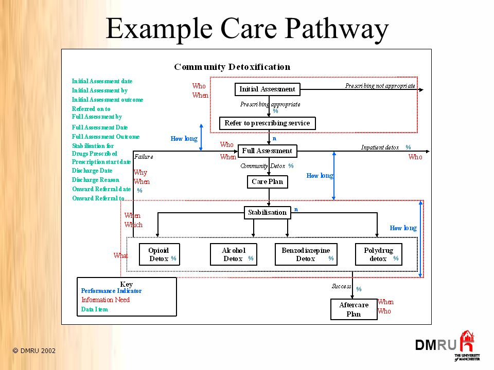Example Care Pathway DMRU 2002 DMRU