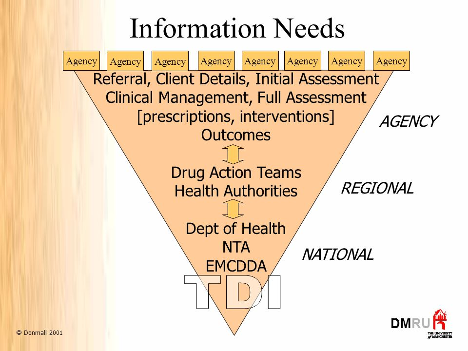 Information Needs Referral, Client Details, Initial Assessment Clinical Management, Full Assessment [prescriptions, interventions] Outcomes Drug Action Teams Health Authorities Dept of Health NTA EMCDDA AGENCY REGIONAL NATIONAL DMRU Agency Donmall 2001