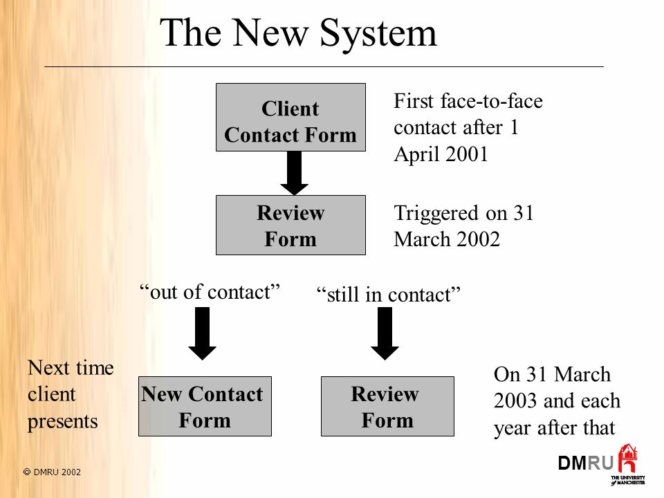 The New System Client Contact Form Review Form Review Form out of contact still in contact Next time client presents On 31 March 2003 and each year after that Triggered on 31 March 2002 First face-to-face contact after 1 April 2001 DMRU 2002 DMRU New Contact Form