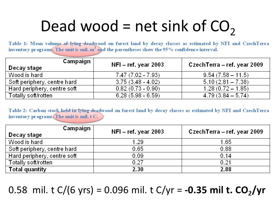 Dead wood = net sink of CO 2 0.58 mil. t C/(6 yrs) = 0.096 mil. t C/yr = -0.35 mil t. CO 2 /yr