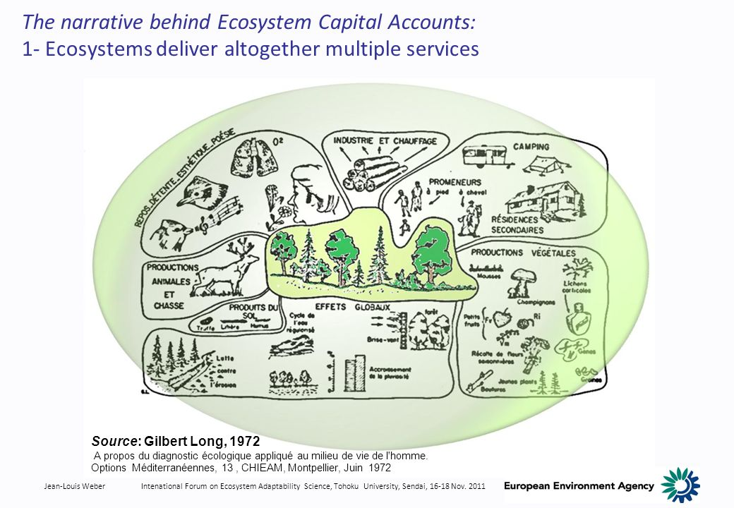 Jean-Louis WeberIntenational Forum on Ecosystem Adaptability Science, Tohoku University, Sendai, 16-18 Nov. 2011 The narrative behind Ecosystem Capita