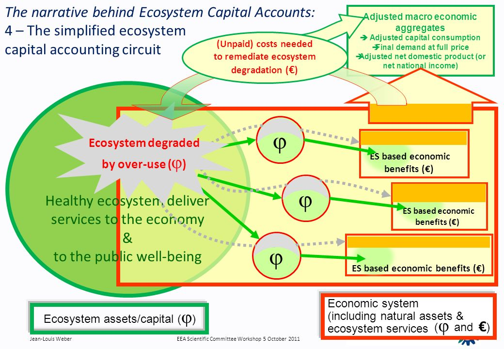 GDP, National Income, Final Consumption at Purchasers price Healthy ecosystem deliver services to the economy & to the public well-being Ecosystem assets/capital ( ) The narrative behind Ecosystem Capital Accounts: 4 – The simplified ecosystem capital accounting circuit Adjusted macro economic aggregates Adjusted capital consumption Final demand at full price Adjusted net domestic product (or net national income) ES based economic benefits () ES based economic benefits () Ecosystem degraded by over-use ( ) (Unpaid) costs needed to remediate ecosystem degradation ( ) Economic system (including natural assets & ecosystem services ( and ) Jean-Louis WeberEEA Scientific Committee Workshop 5 October 2011