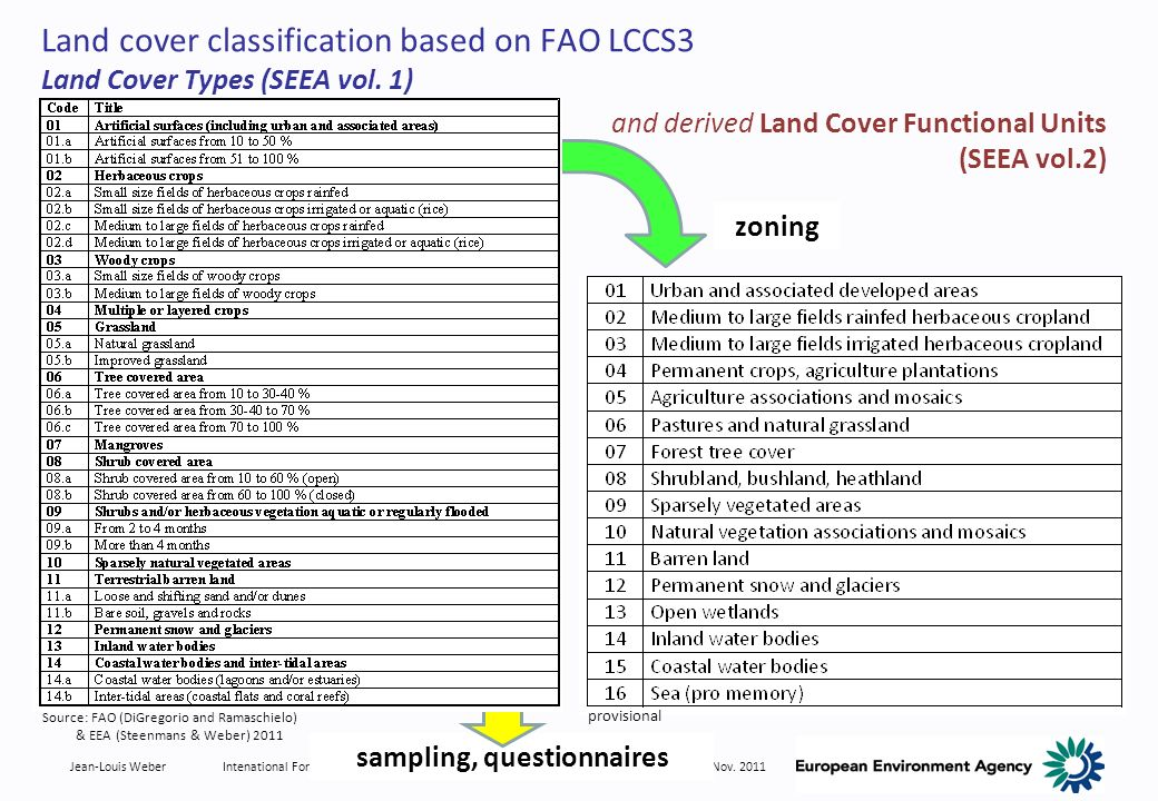 Jean-Louis WeberIntenational Forum on Ecosystem Adaptability Science, Tohoku University, Sendai, 16-18 Nov. 2011 sampling, questionnaires Land cover c