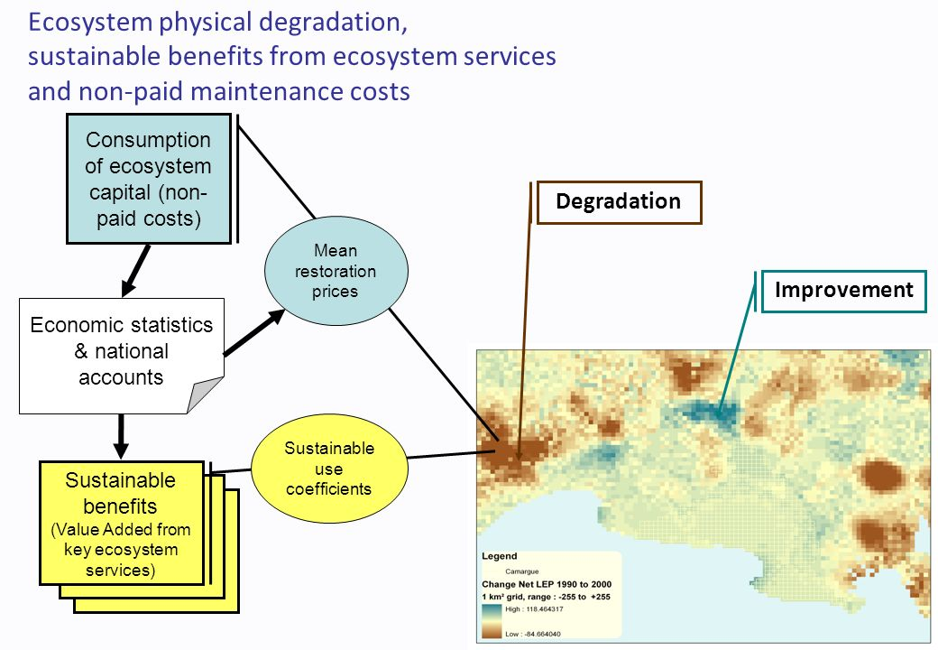 Ecosystem physical degradation, sustainable benefits from ecosystem services and non-paid maintenance costs Consumption of ecosystem capital (non- paid costs) Sustainable benefits (income from key ecosystem services) Sustainable use coefficients Economic statistics & national accounts Mean restoration prices Improvement Degradation Sustainable benefits (Value Added from key ecosystem services)