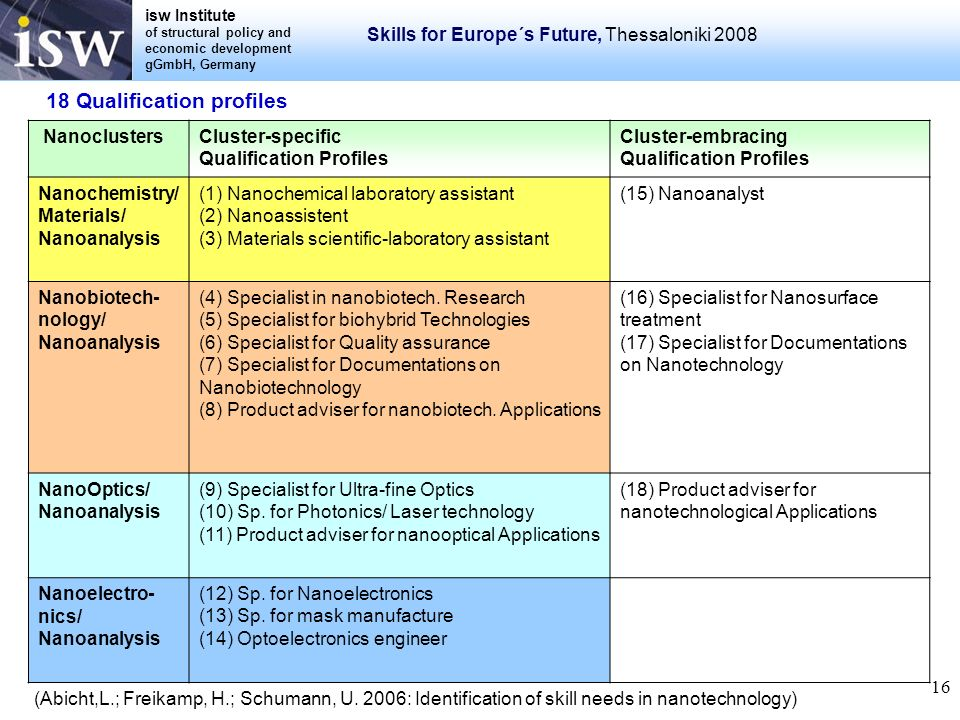 isw Institute of structural policy and economic development gGmbH, Germany Skills for Europe´s Future, Thessaloniki 2008 16 NanoclustersCluster-specif