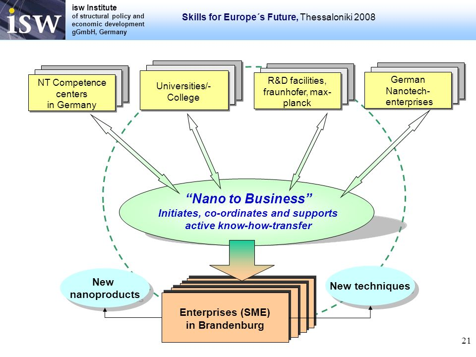 isw Institute of structural policy and economic development gGmbH, Germany Skills for Europe´s Future, Thessaloniki 2008 21 NT Competence centers in G