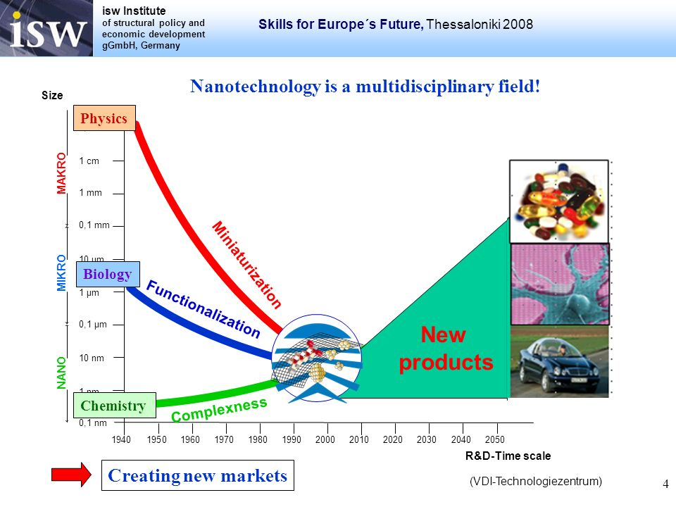 isw Institute of structural policy and economic development gGmbH, Germany Skills for Europe´s Future, Thessaloniki 2008 4 Nanotechnology is a multidi