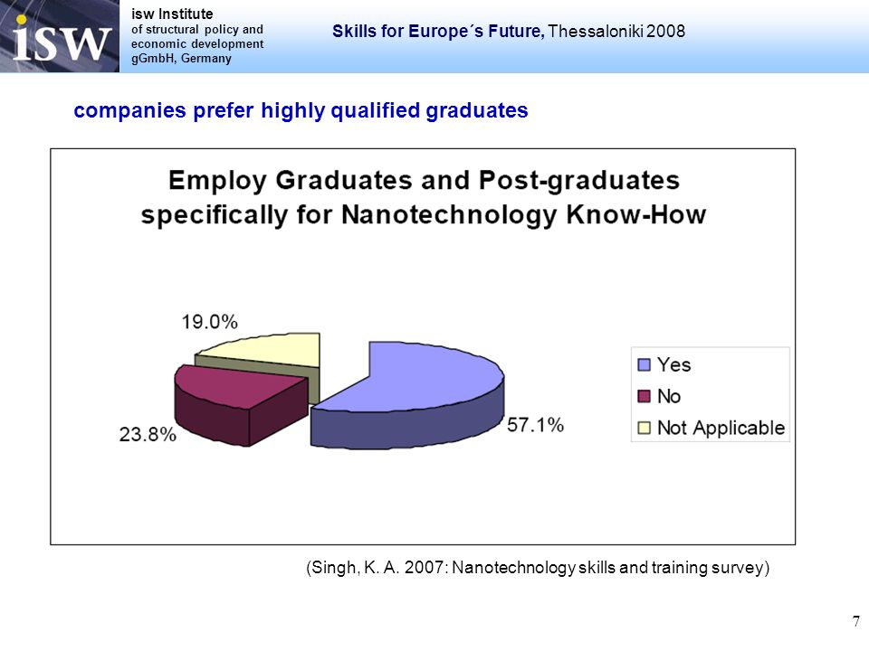 isw Institute of structural policy and economic development gGmbH, Germany Skills for Europe´s Future, Thessaloniki 2008 7 (Singh, K. A. 2007: Nanotec