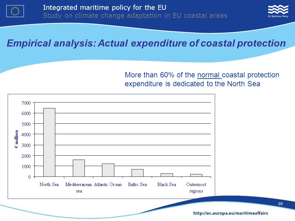 10 More than 60% of the normal coastal protection expenditure is dedicated to the North Sea Empirical analysis: Actual expenditure of coastal protection Integrated maritime policy for the EU Study on climate change adaptation in EU coastal areas