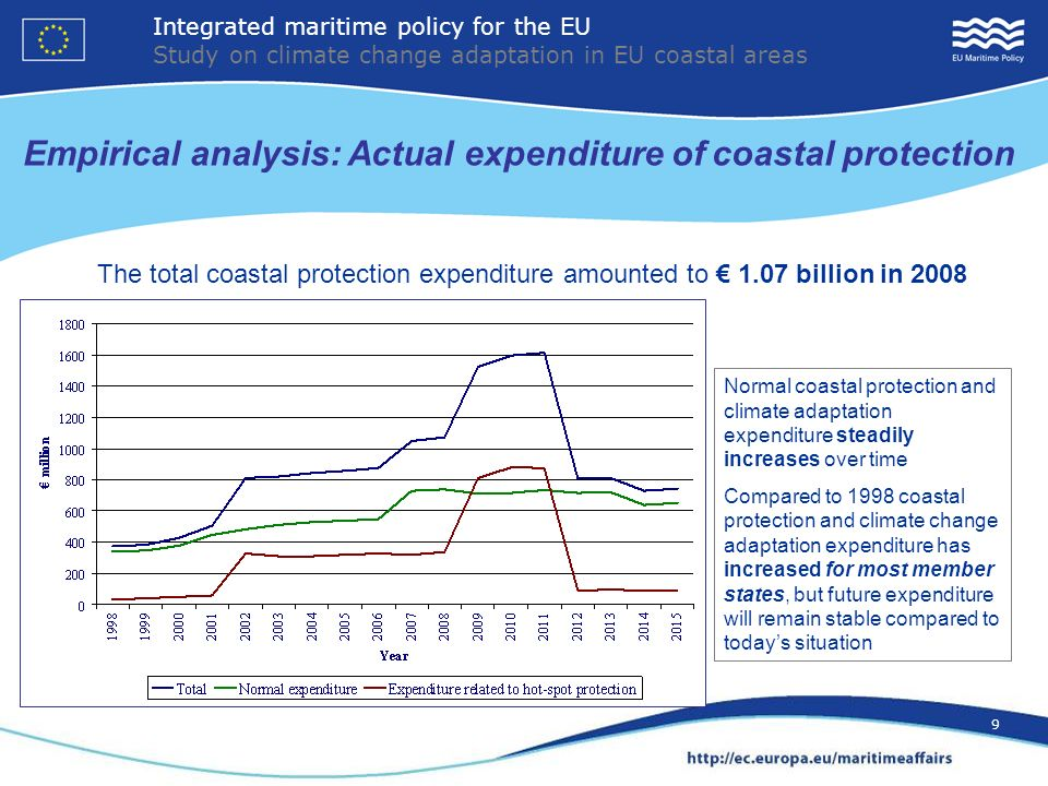 9 Empirical analysis: Actual expenditure of coastal protection Normal coastal protection and climate adaptation expenditure steadily increases over time Compared to 1998 coastal protection and climate change adaptation expenditure has increased for most member states, but future expenditure will remain stable compared to todays situation The total coastal protection expenditure amounted to 1.07 billion in 2008 Integrated maritime policy for the EU Study on climate change adaptation in EU coastal areas