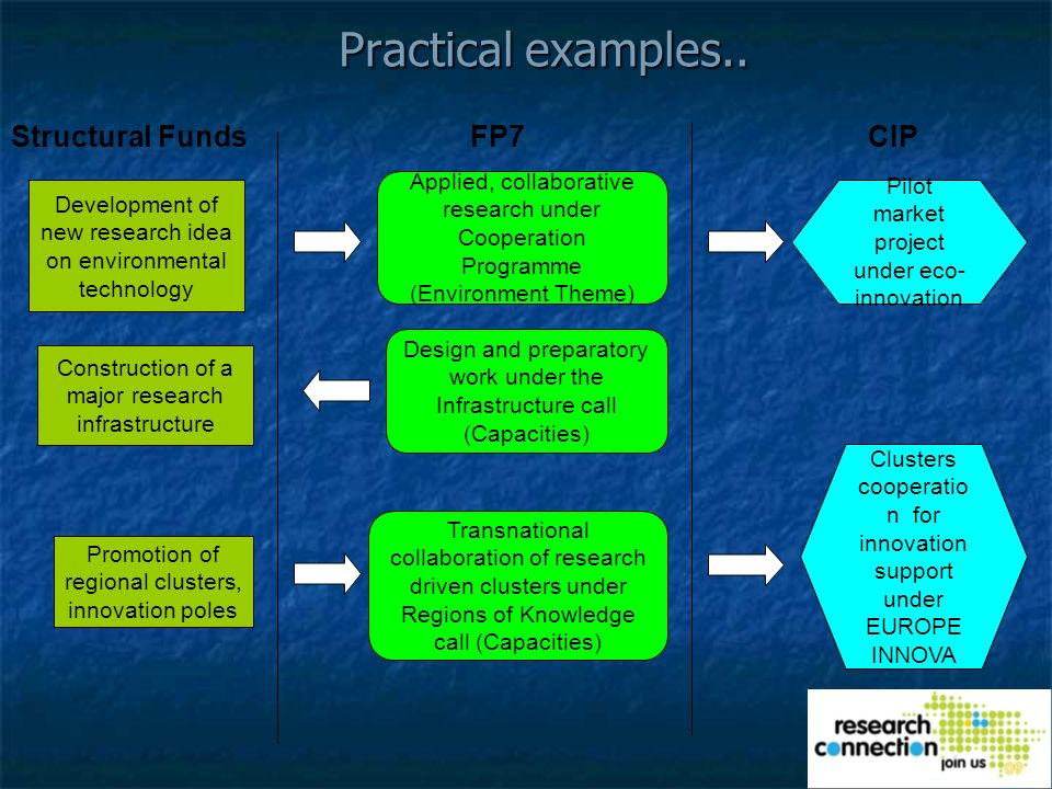 Practical examples..