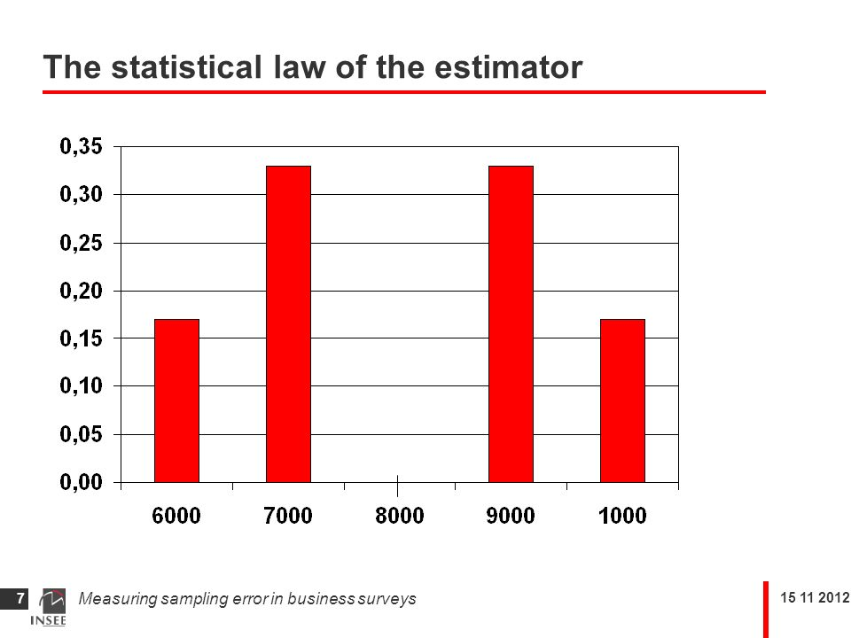 Measuring sampling error in business surveys 7 The statistical law of the estimator