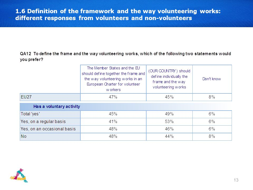 13 1.6 Definition of the framework and the way volunteering works: different responses from volunteers and non-volunteers