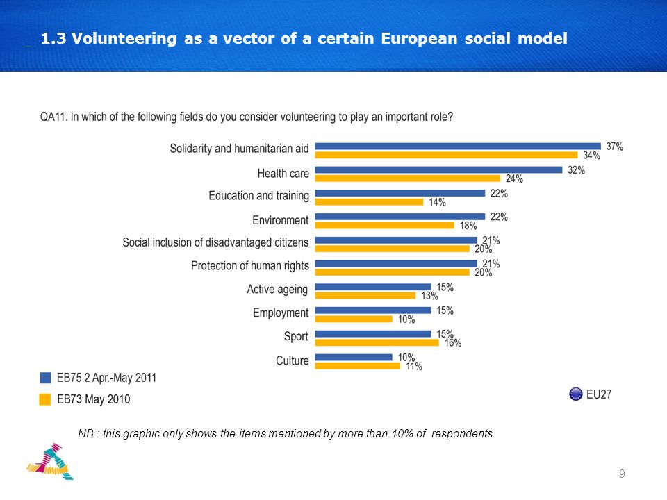 9 1.3 Volunteering as a vector of a certain European social model NB : this graphic only shows the items mentioned by more than 10% of respondents