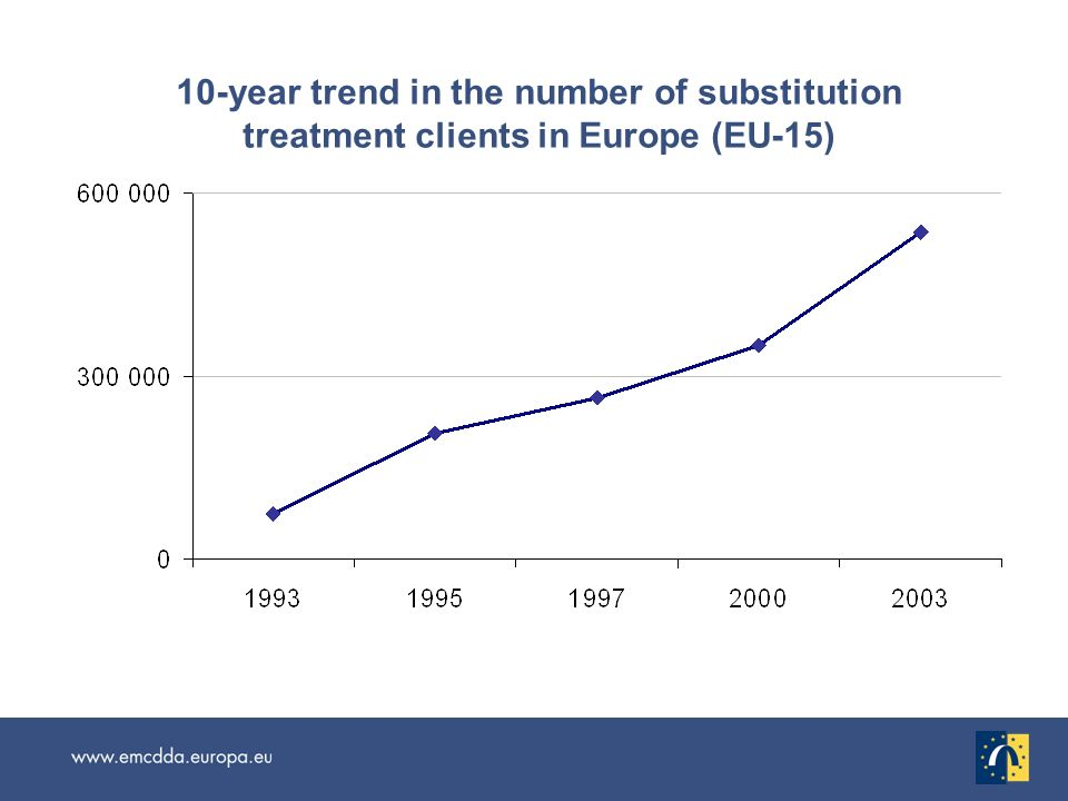 10-year trend in the number of substitution treatment clients in Europe (EU-15)