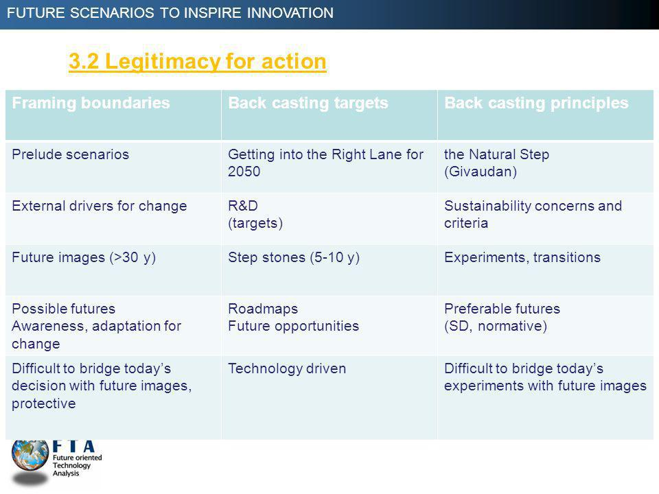 FUTURE SCENARIOS TO INSPIRE INNOVATION 3.2 Legitimacy for action Framing boundariesBack casting targetsBack casting principles Prelude scenariosGetting into the Right Lane for 2050 the Natural Step (Givaudan) External drivers for changeR&D (targets) Sustainability concerns and criteria Future images (>30 y)Step stones (5-10 y)Experiments, transitions Possible futures Awareness, adaptation for change Roadmaps Future opportunities Preferable futures (SD, normative) Difficult to bridge todays decision with future images, protective Technology drivenDifficult to bridge todays experiments with future images