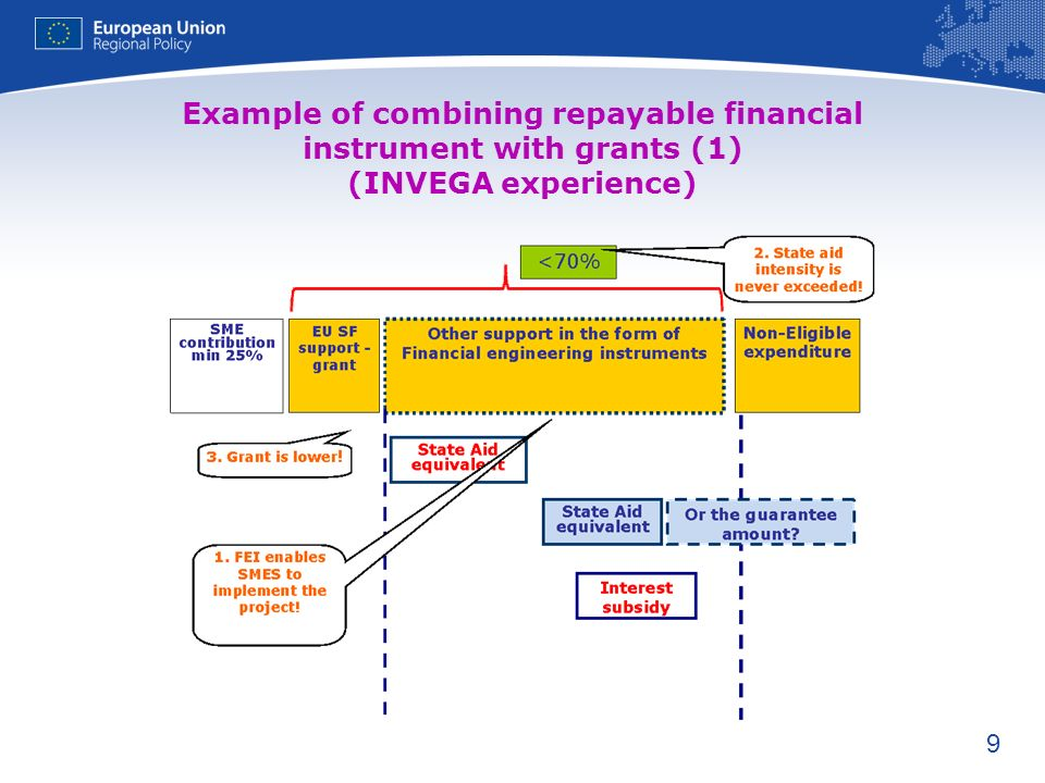 9 Example of combining repayable financial instrument with grants (1) (INVEGA experience)