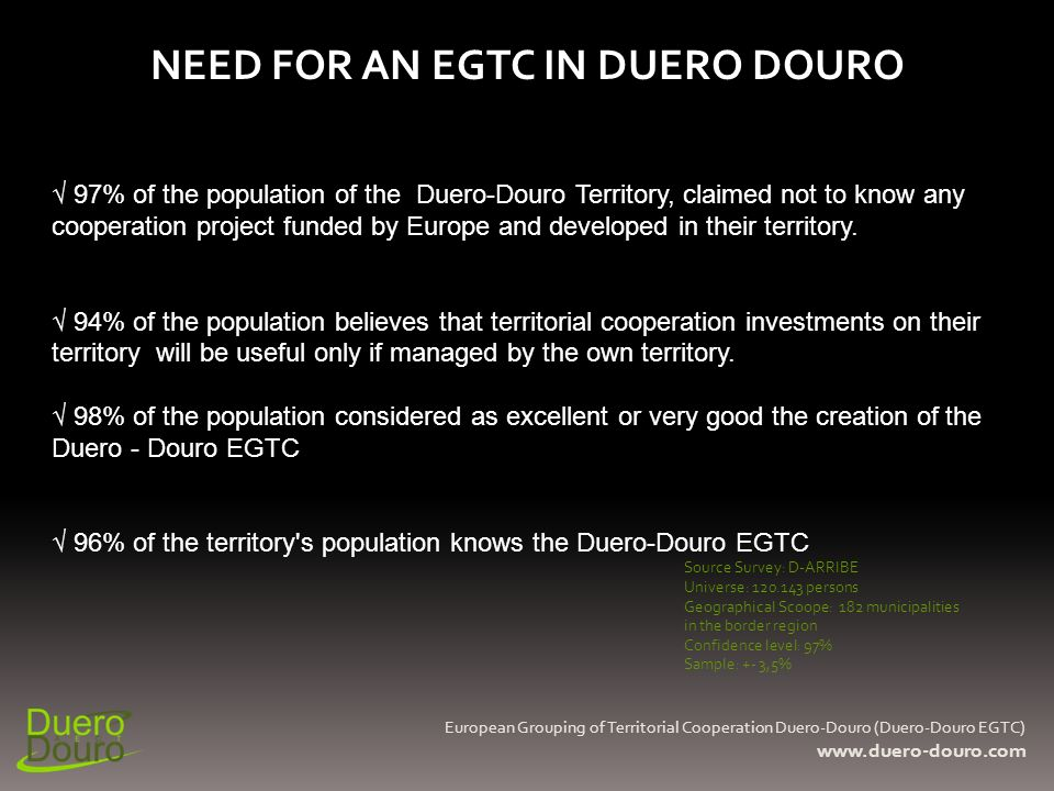97% of the population of the Duero-Douro Territory, claimed not to know any cooperation project funded by Europe and developed in their territory. 94%