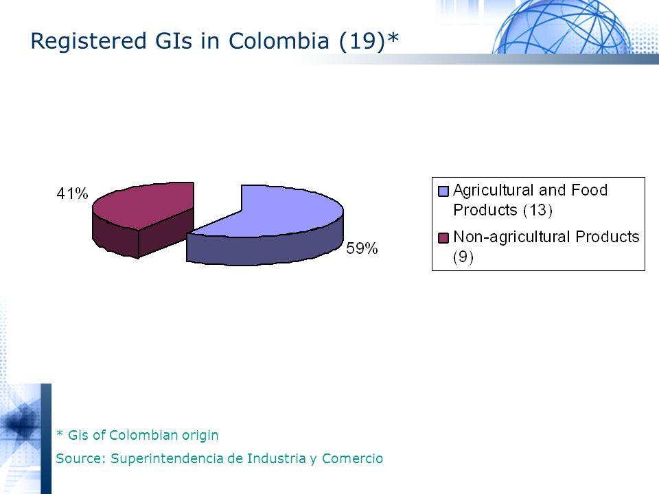 Registered GIs in Colombia (19)* * Gis of Colombian origin Source: Superintendencia de Industria y Comercio