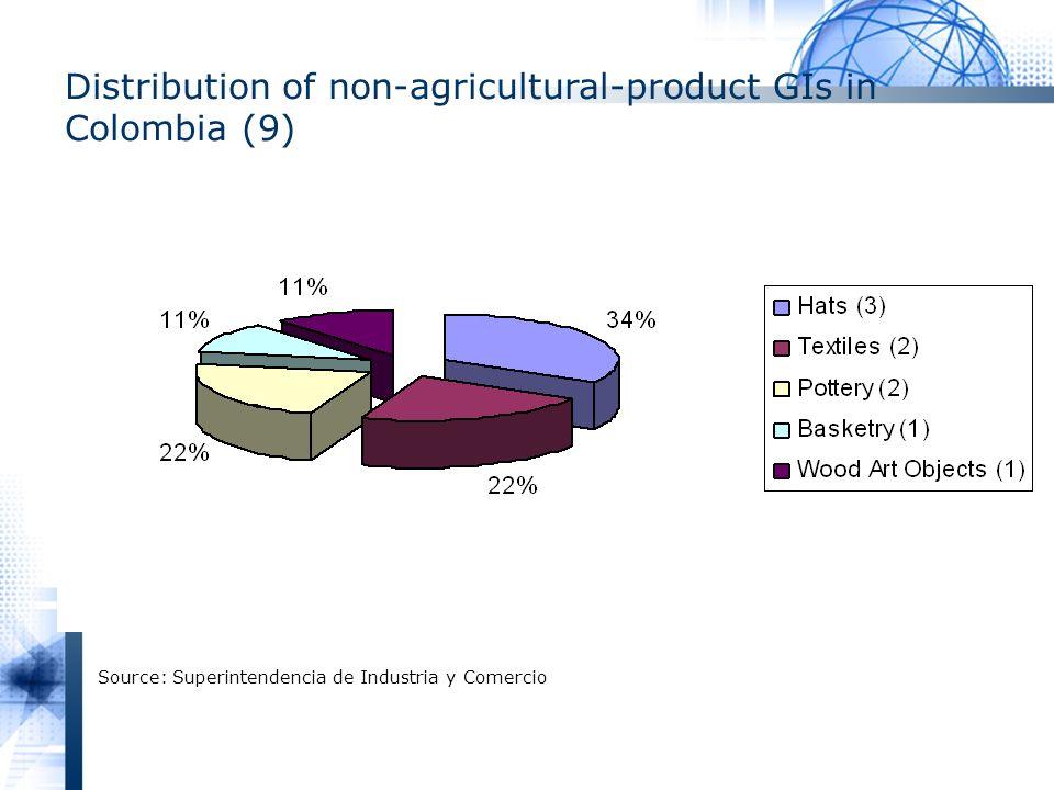Distribution of non-agricultural-product GIs in Colombia (9) Source: Superintendencia de Industria y Comercio