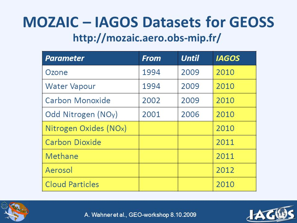 A. Wahner et al., GEO-workshop 8.10.2009 MOZAIC – IAGOS Datasets for GEOSS ParameterFromUntilIAGOS Ozone199420092010 Water Vapour199420092010 Carbon M