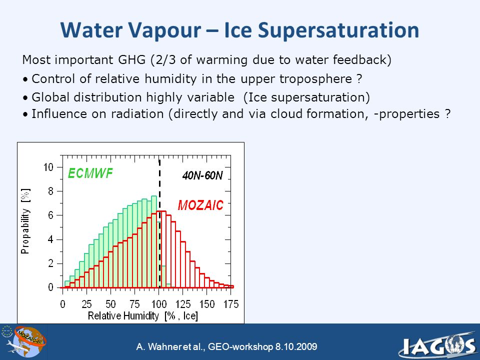 A. Wahner et al., GEO-workshop 8.10.2009 Water Vapour – Ice Supersaturation Most important GHG (2/3 of warming due to water feedback) Control of relat