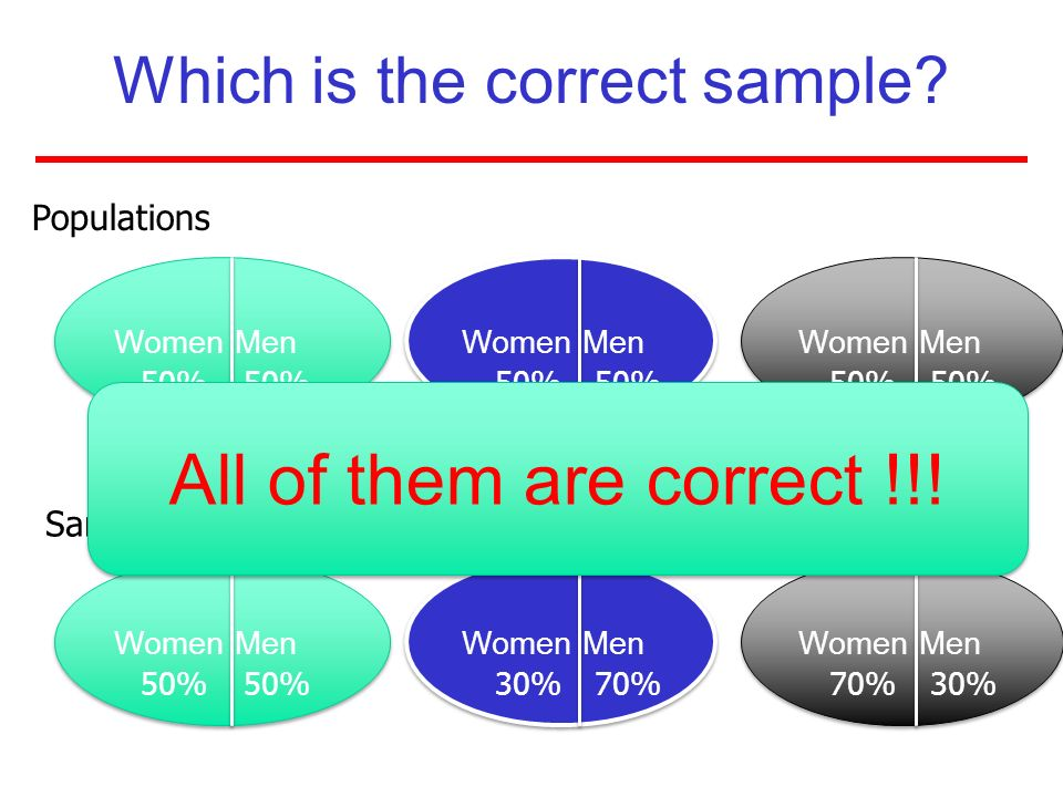 Which is the correct sample? Women Men 50% Women Men 50% 30%70% 30% Samples Populations All of them are correct !!!