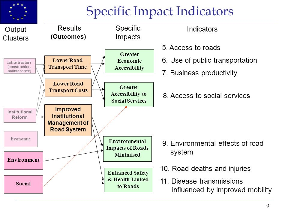 9 Specific Impact Indicators Improved Institutional Management of Road System Lower Road Transport Time Lower Road Transport Costs Social Environment Enhanced Safety & Health Linked to Roads Environmental Impacts of Roads Minimised Greater Accessibility to Social Services Greater Economic Accessibility Output Clusters Specific Impacts 10.