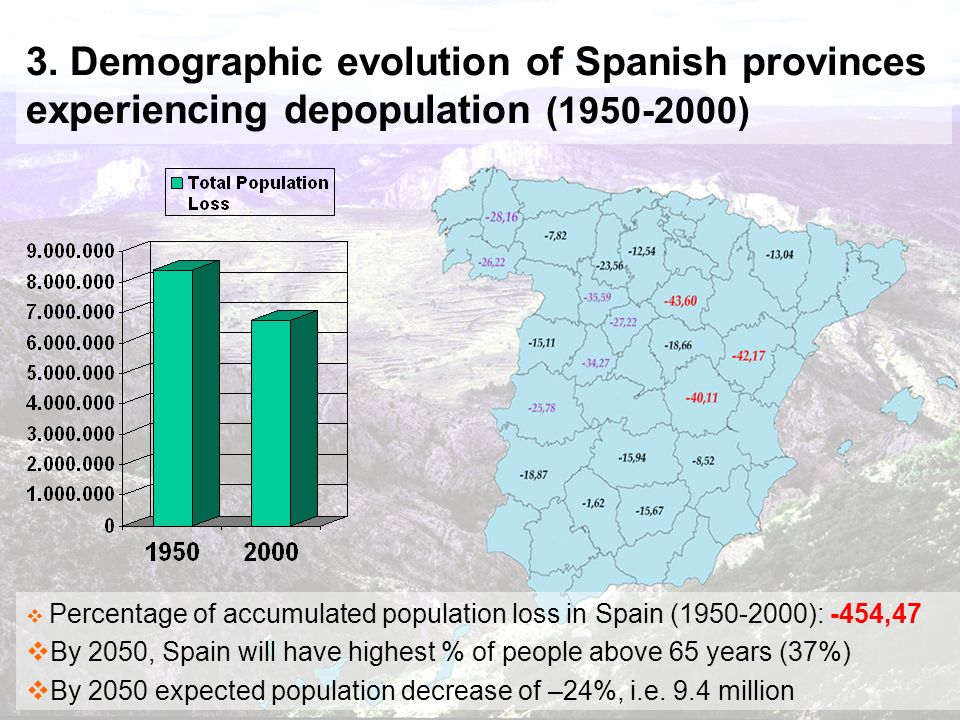 3. Demographic evolution of Spanish provinces experiencing depopulation (1950-2000) Percentage of accumulated population loss in Spain (1950-2000): -4