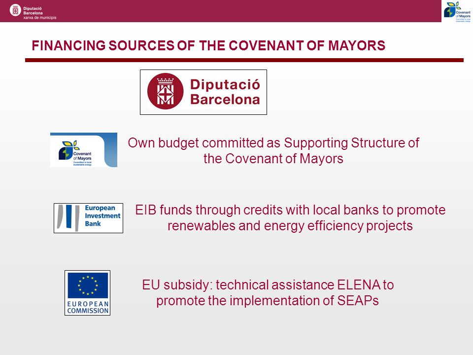 FINANCING SOURCES OF THE COVENANT OF MAYORS Own budget committed as Supporting Structure of the Covenant of Mayors EIB funds through credits with local banks to promote renewables and energy efficiency projects EU subsidy: technical assistance ELENA to promote the implementation of SEAPs