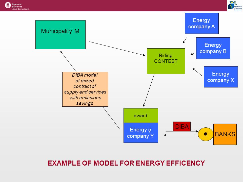 Municipality M Biding CONTEST Energy company A Energy company B Energy company X award Energy ç company Y DIBA model of mixed contract of supply and services with emissions savings DiBA BANKS EXAMPLE OF MODEL FOR ENERGY EFFICENCY
