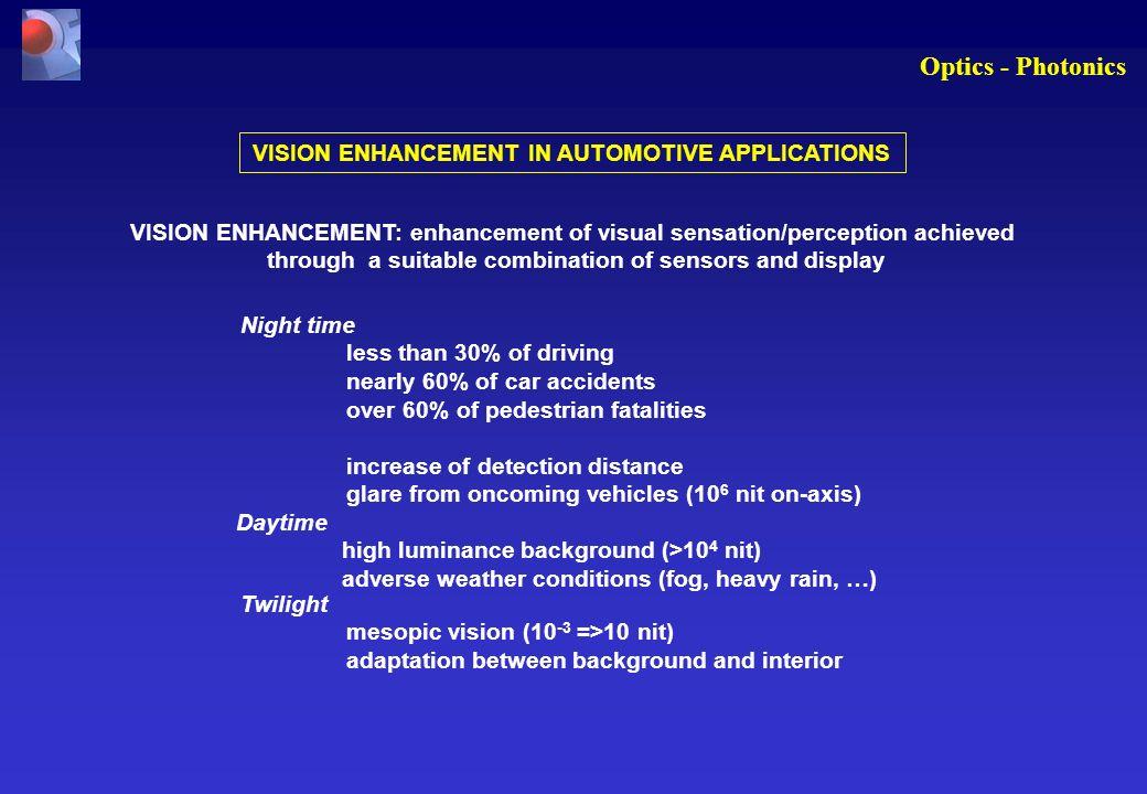 Optics - Photonics VISION ENHANCEMENT IN AUTOMOTIVE APPLICATIONS VISION ENHANCEMENT: enhancement of visual sensation/perception achieved through a sui
