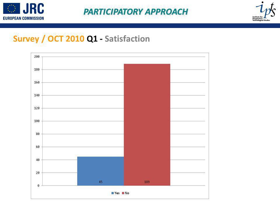Survey / OCT 2010 Q1 - Satisfaction PARTICIPATORY APPROACH