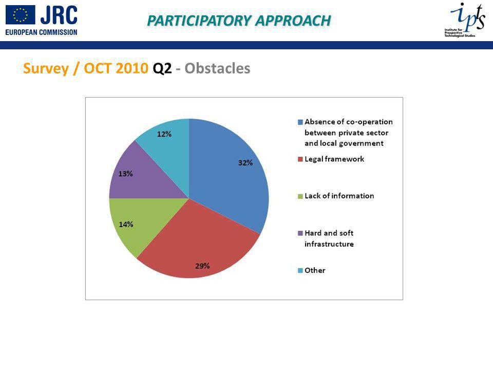 Survey / OCT 2010 Q2 - Obstacles PARTICIPATORY APPROACH